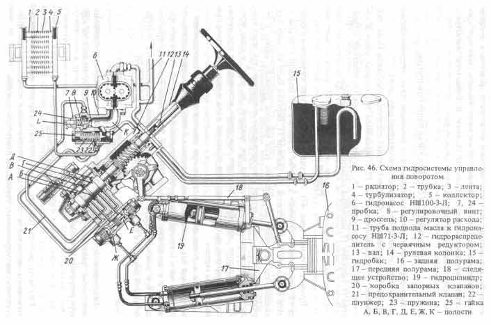 Гидроусилитель руля ГУР 700.34.22.000-5 для тракторов Кировец к-700, 701. 2017г.
