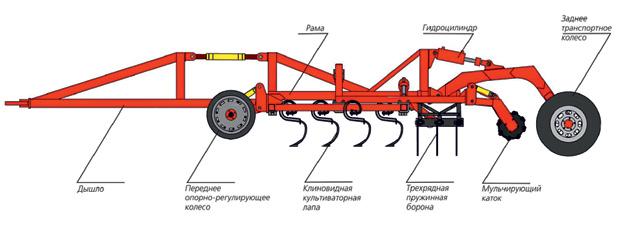 Схема - ПРЕДПОСЕВНОЙ КУЛЬТИВАТОР «CLASSICMASTER»